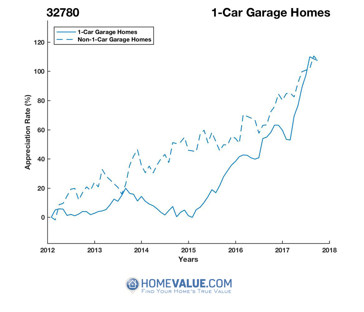 1 Car Garage Homes have appreciated 69% faster since 09/15/2014.