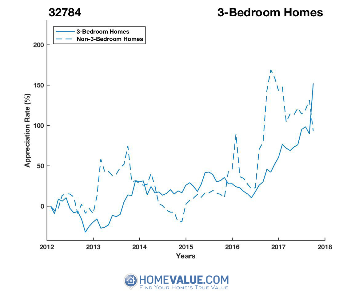 3 Bedrooms Homes have appreciated 3.0x faster since 03/15/2013.