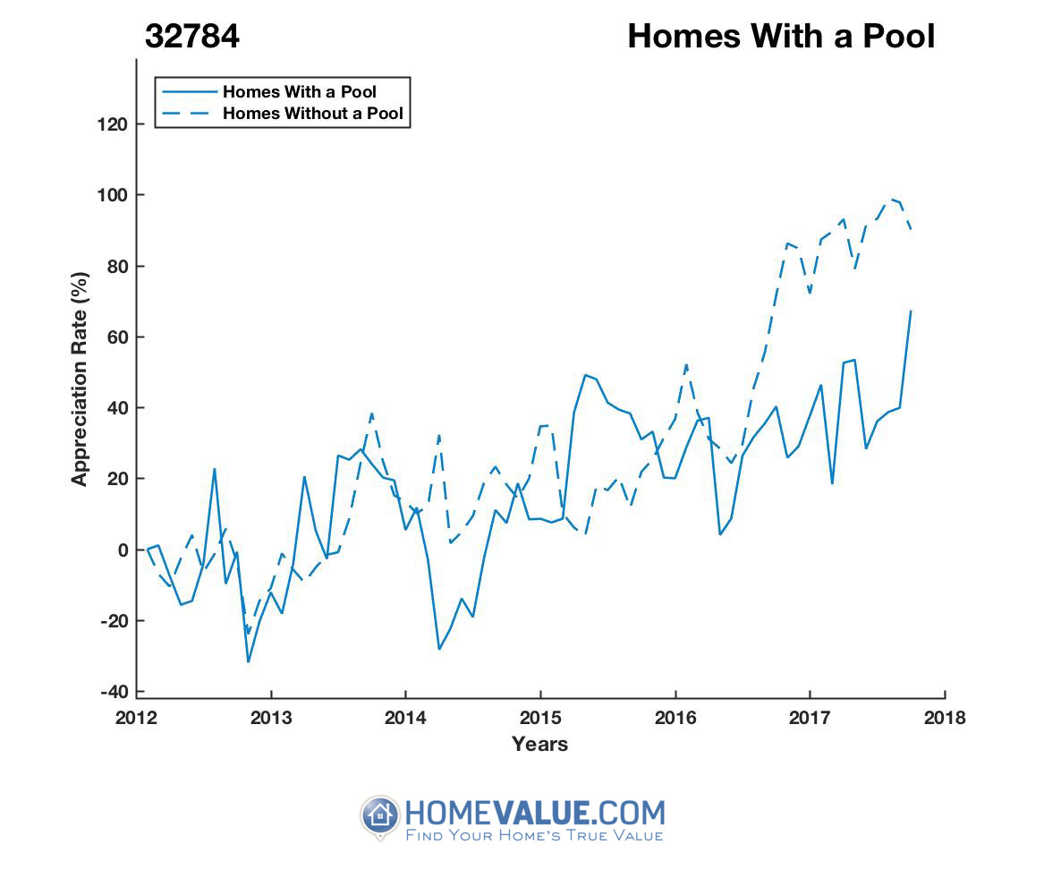 1 Homes With A Pool Homes have appreciated 90% faster since 03/15/2014.