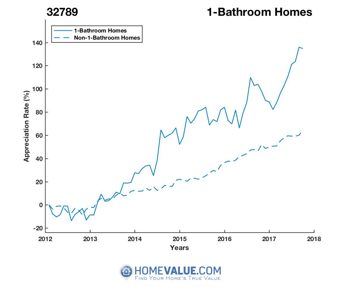 1 Bathroom Homes have appreciated 96% faster since 03/15/2012.