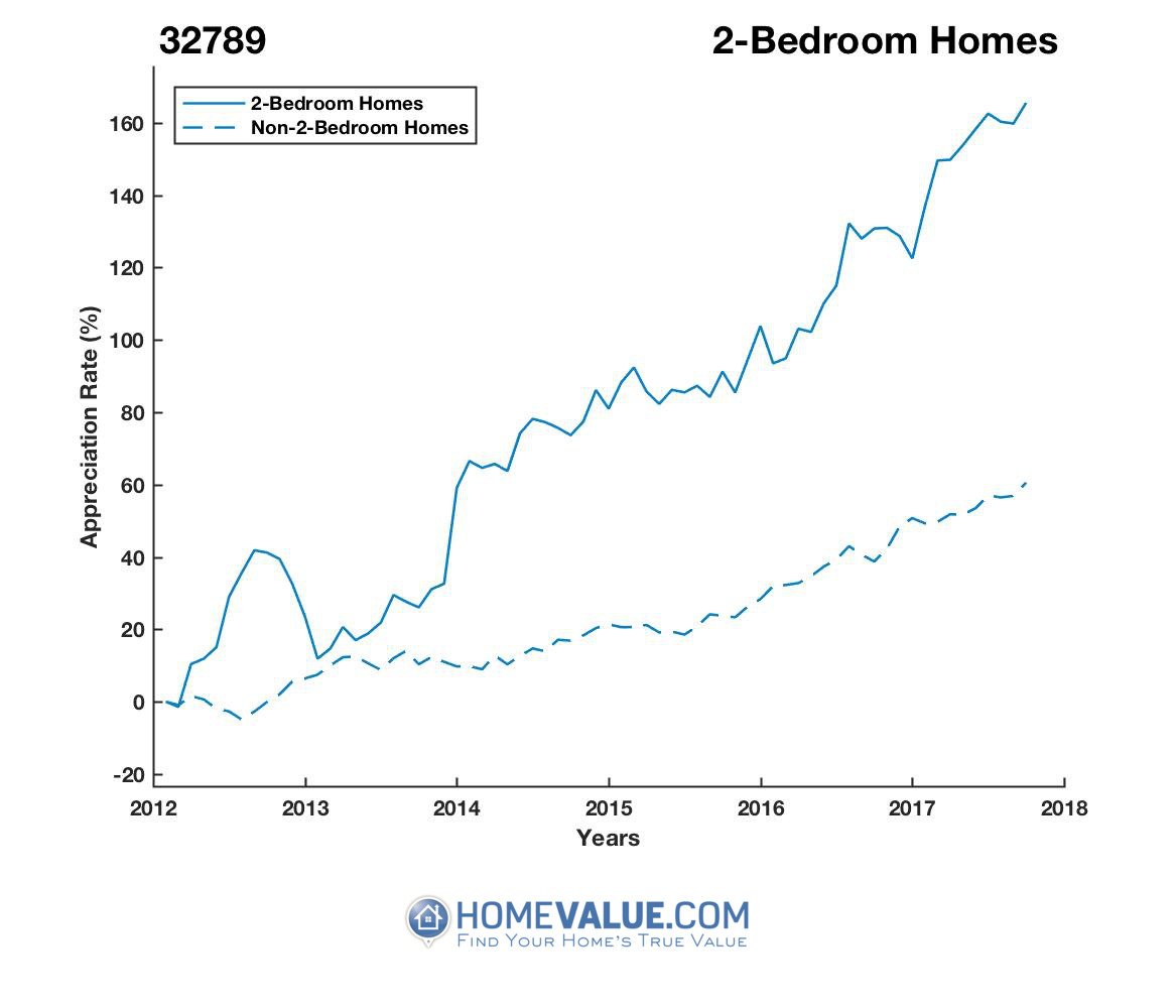 2 Bedrooms Homes have appreciated 83% faster since 03/15/2012.