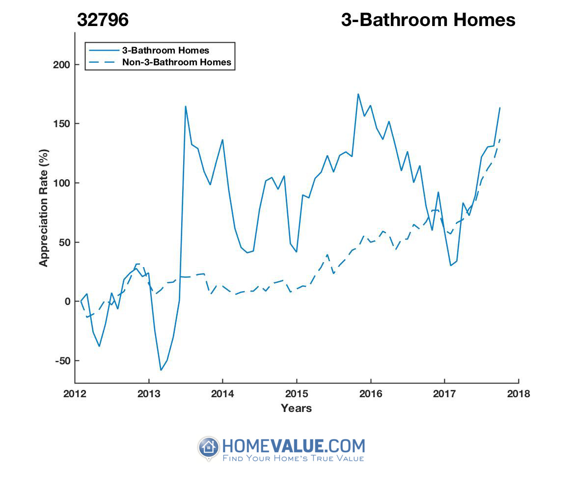 3 Bathrooms Homes have appreciated 4.2x faster since 03/15/2013.