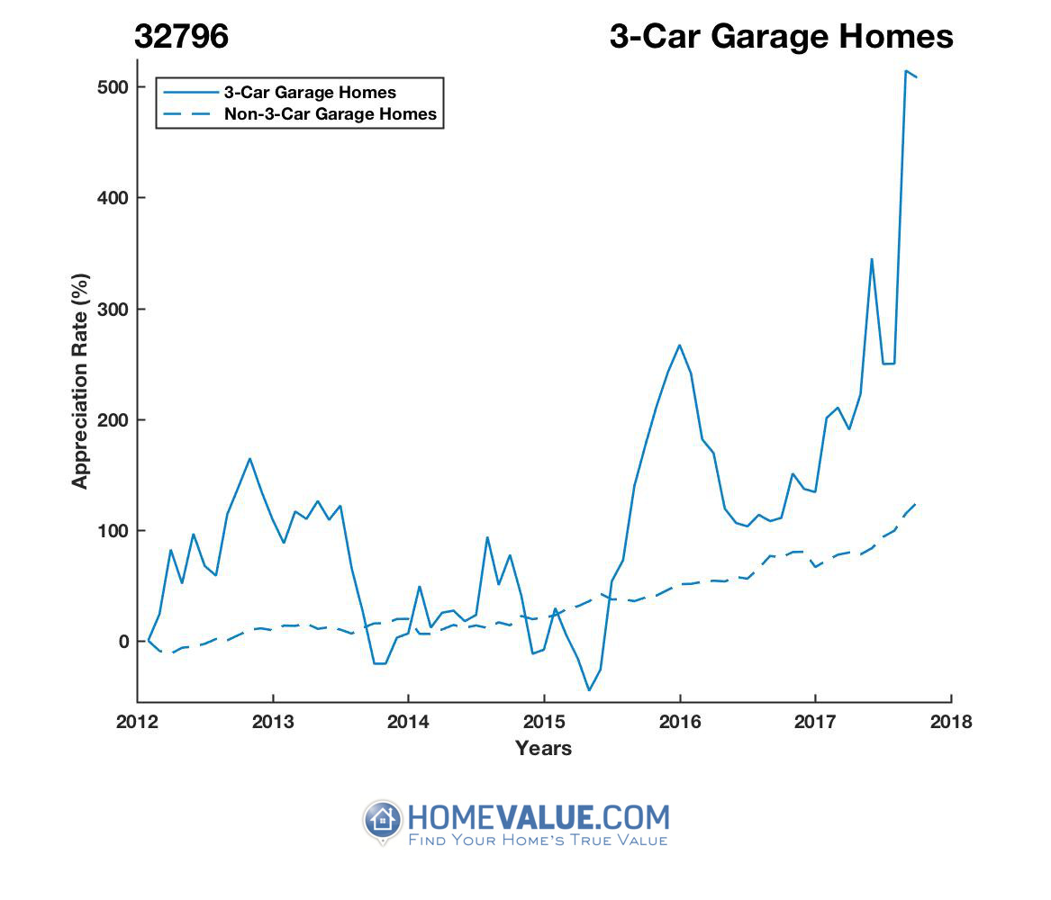 3 Car Garage Homes have appreciated 6.7x faster since 09/15/2013.
