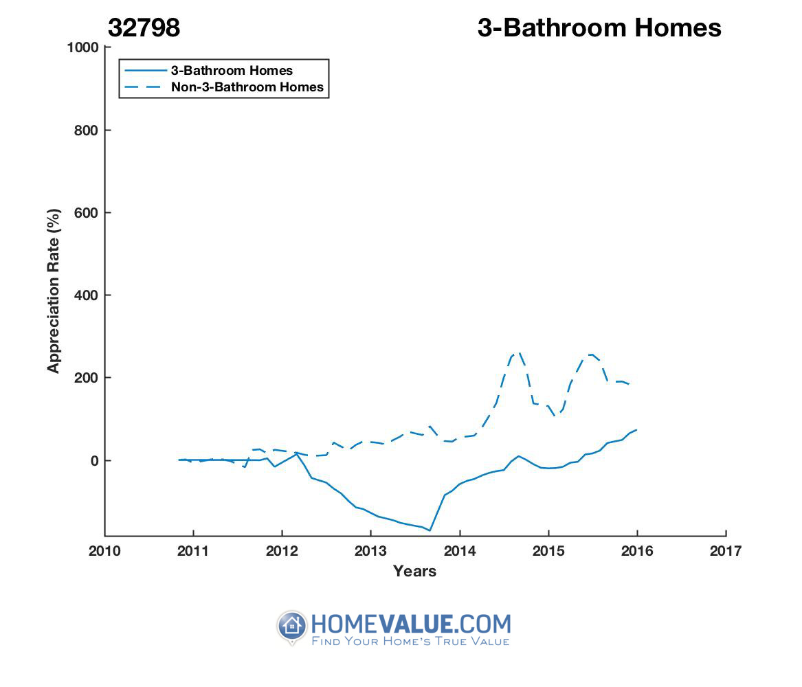 3 Bathrooms Homes have appreciated 80.2x faster since 09/15/2012.