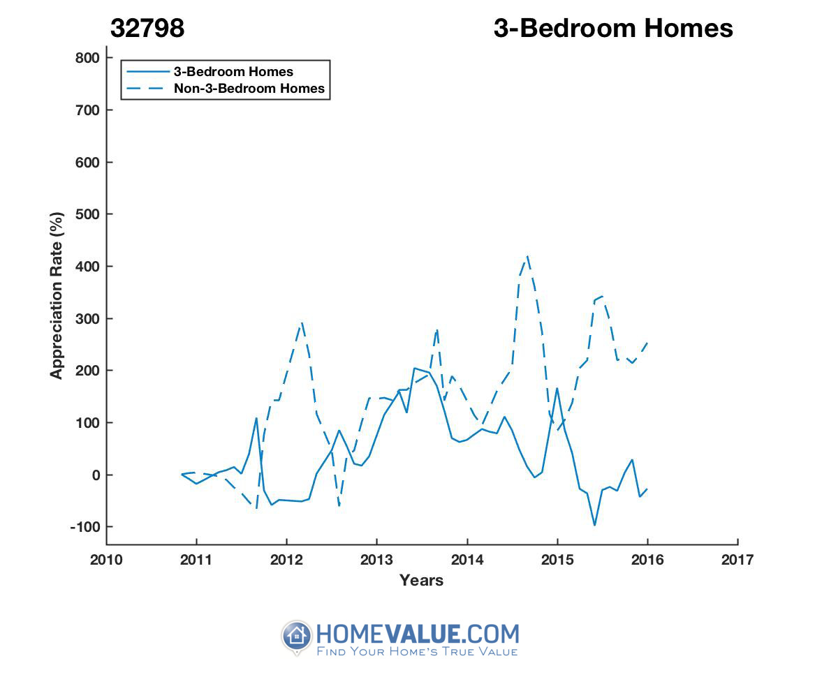 3 Bedrooms Homes have appreciated 3.3x faster since 03/15/2012.