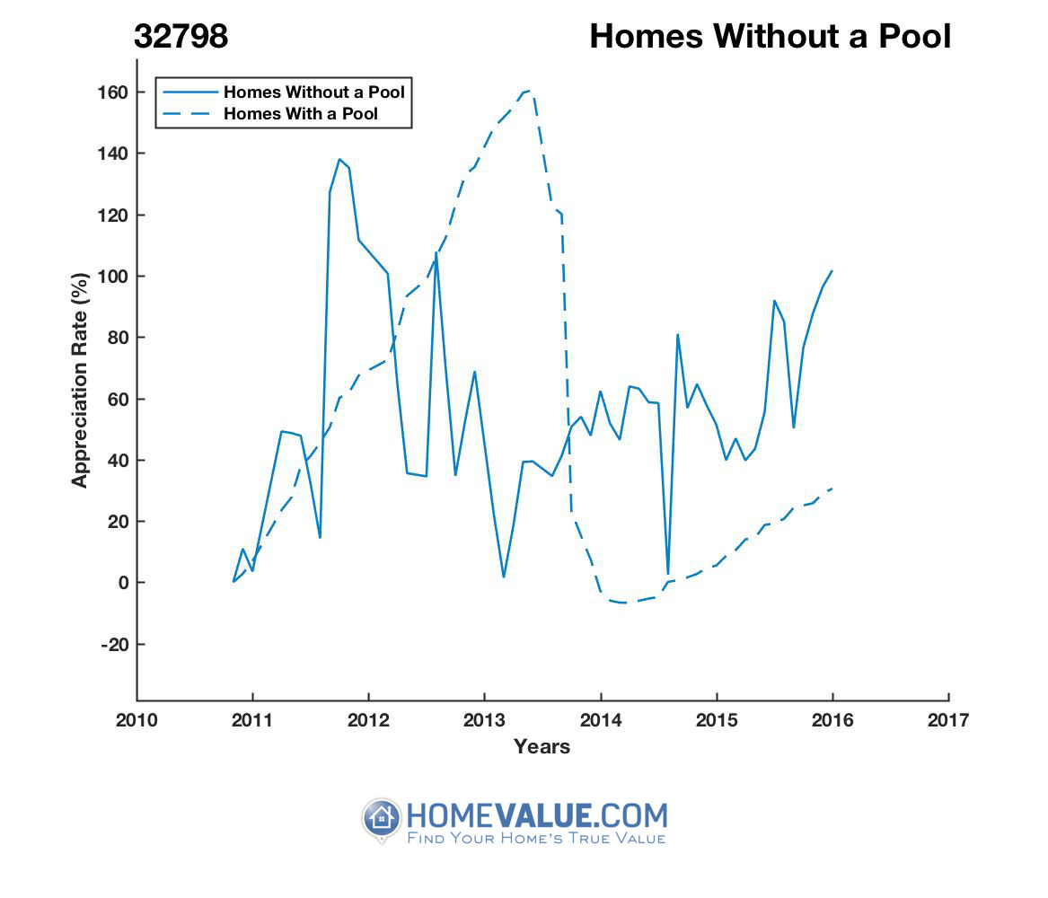 Homes Without A Pool Homes have appreciated 3.2x faster since 03/15/2013.