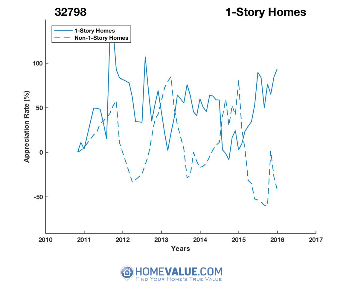 1 Story Homes have appreciated 3.8x faster since 09/15/2014.