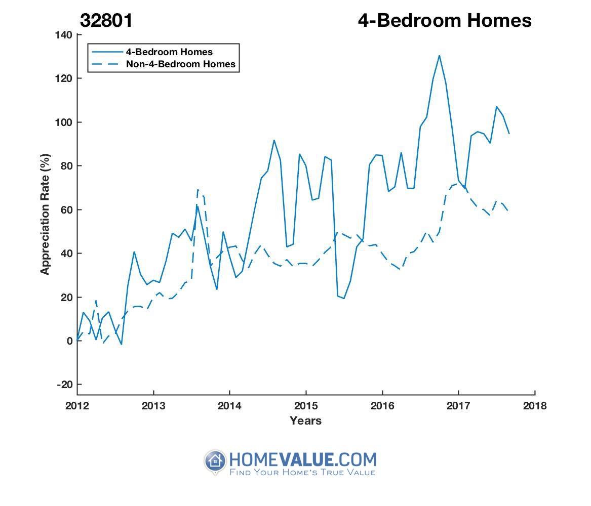 4 Bedrooms Homes have appreciated 54% faster since 03/15/2012.
