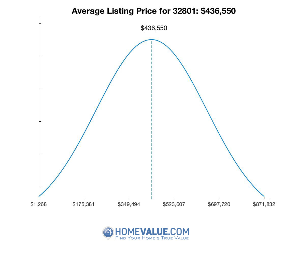 Average List Price 32801