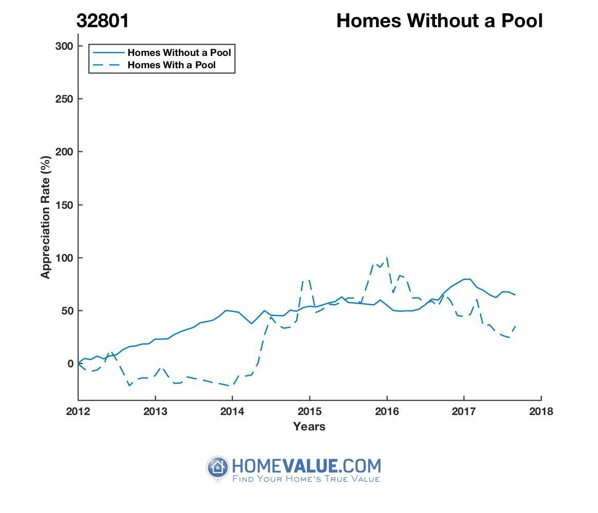 Homes Without A Pool Homes have appreciated 44% faster since 03/15/2016.