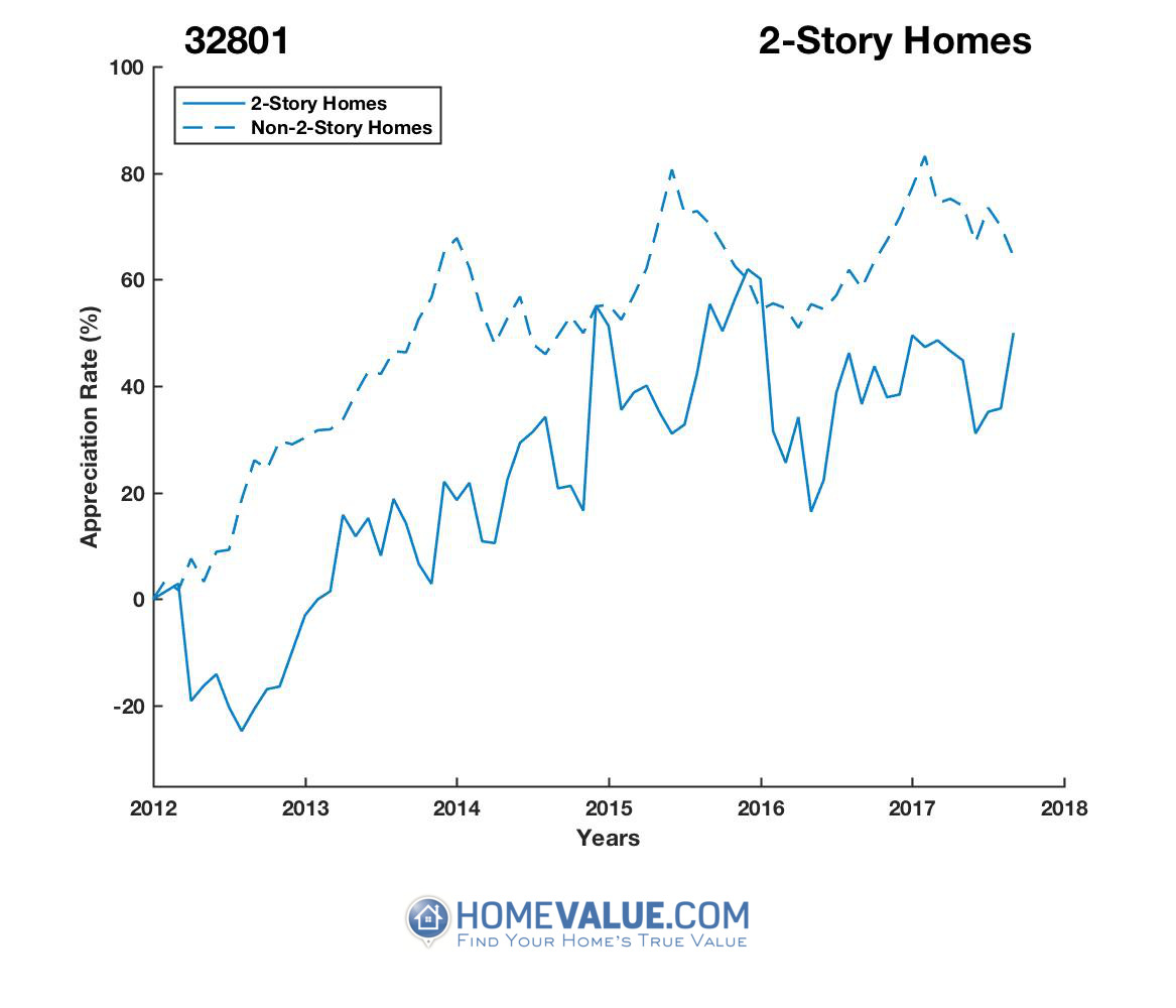 2 Stories Homes have appreciated 43% faster since 09/15/2012.