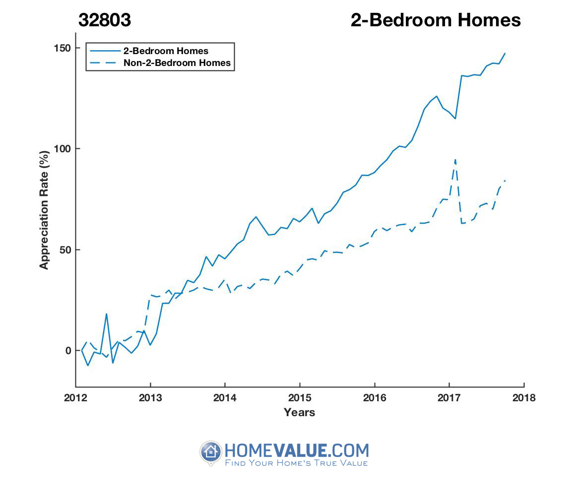 2 Bedrooms Homes have appreciated 78% faster since 09/15/2012.