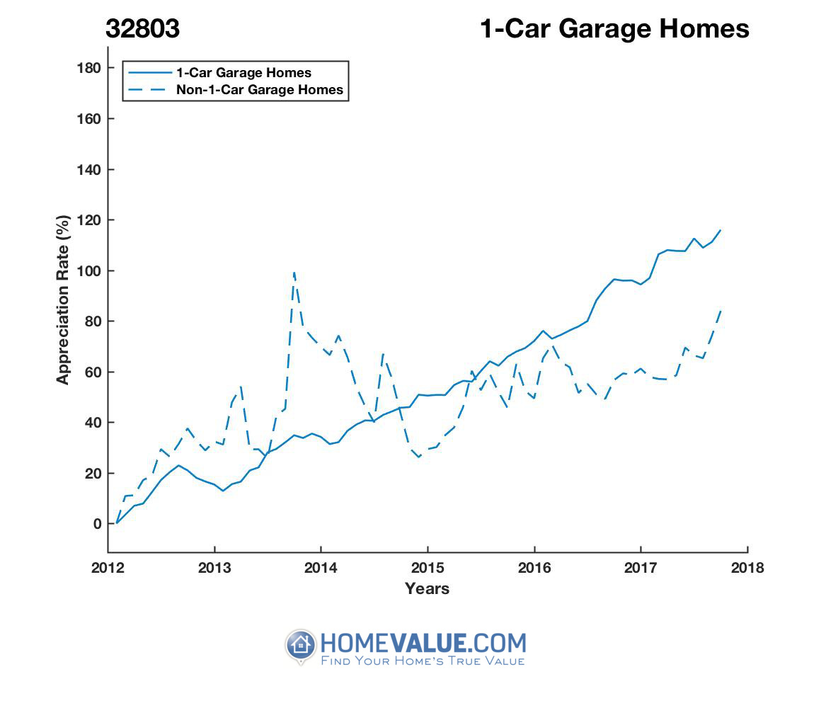 1 Car Garage Homes have appreciated 65% faster since 03/15/2013.
