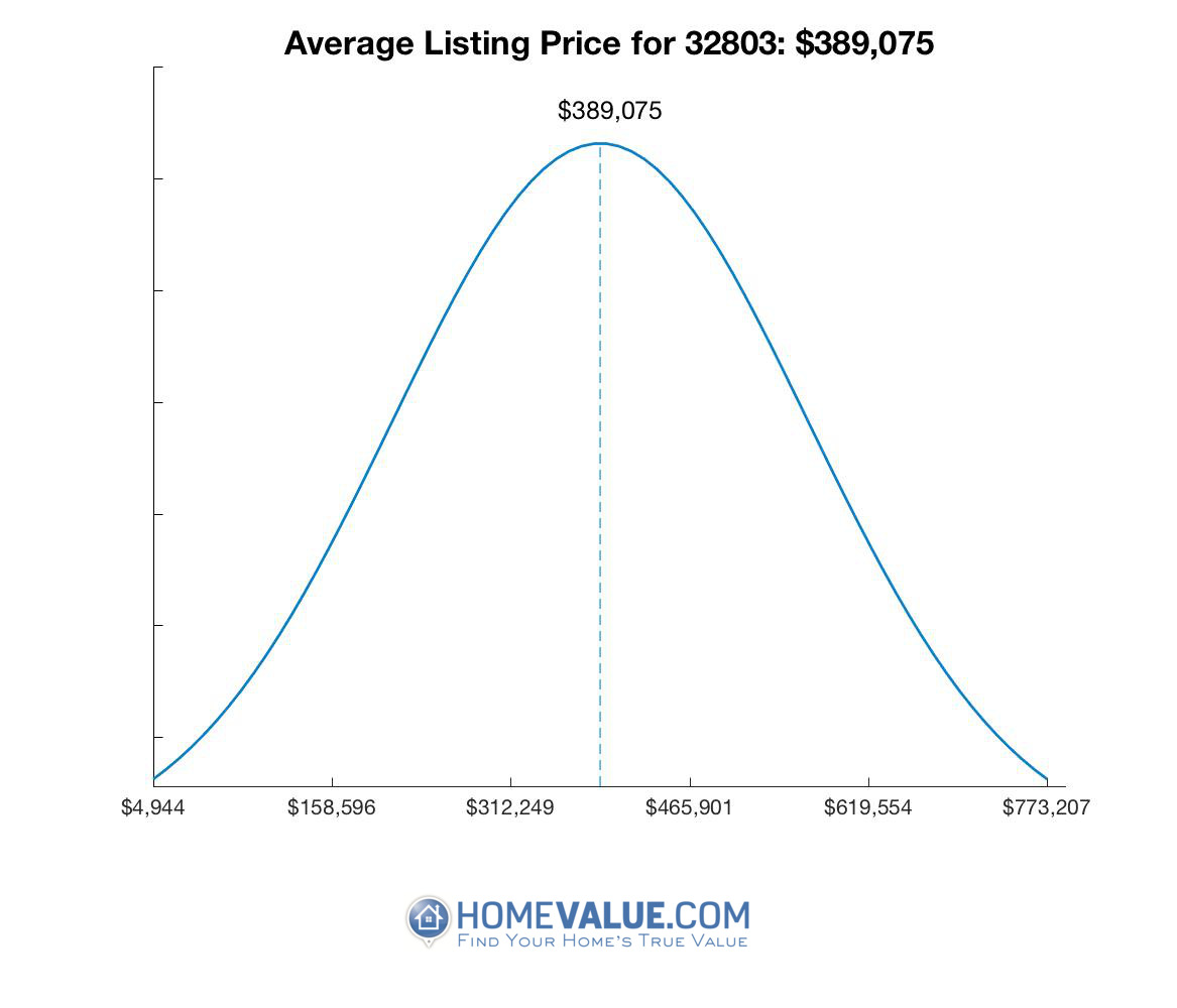Average List Price 32803