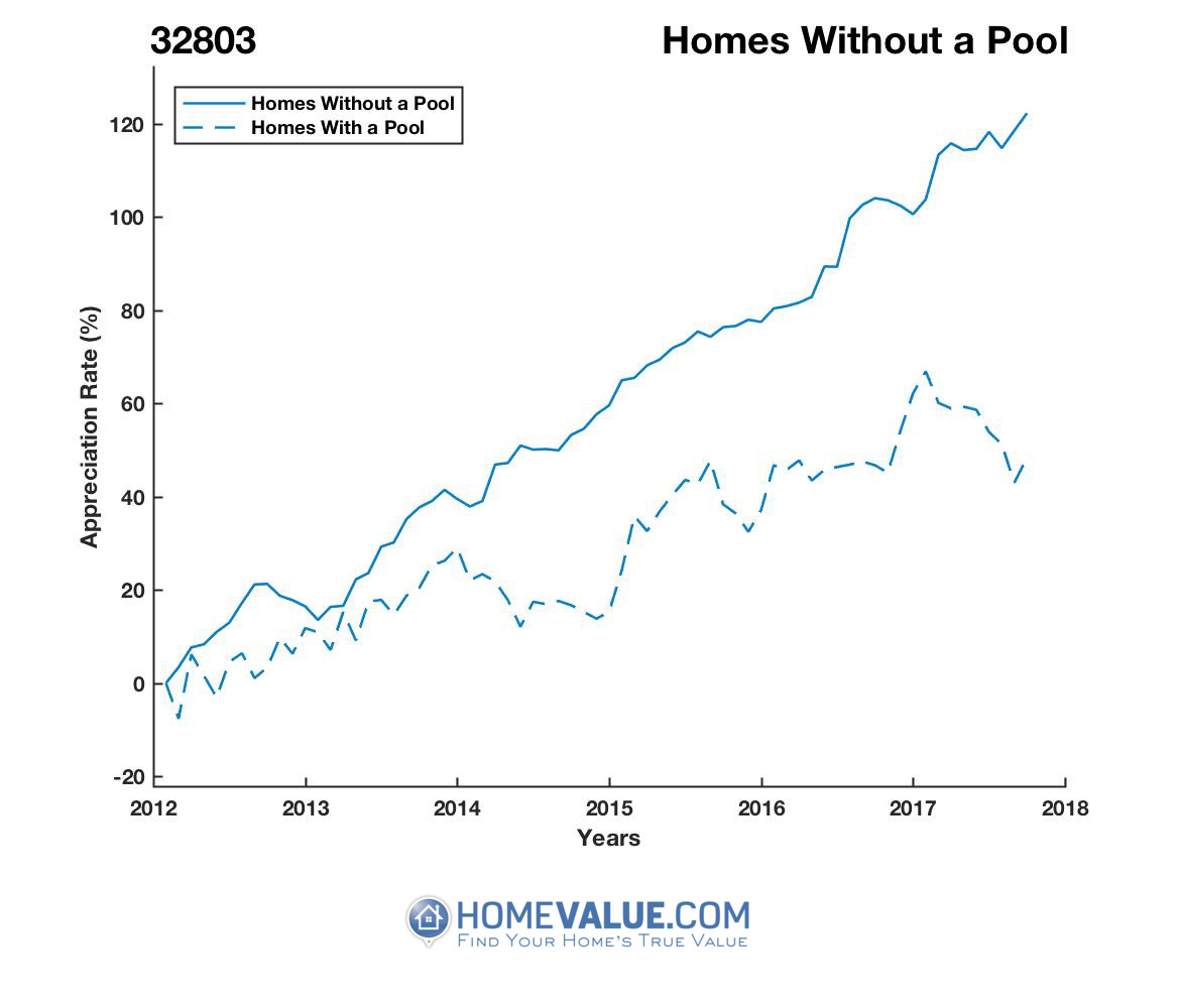 Homes Without A Pool Homes have appreciated 67% faster since 03/15/2012.