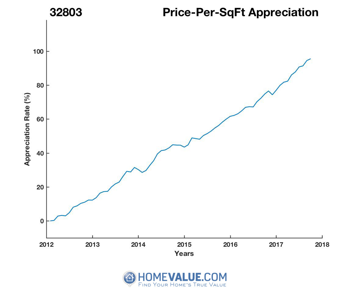 Average Price Per Sq.Ft. 32803