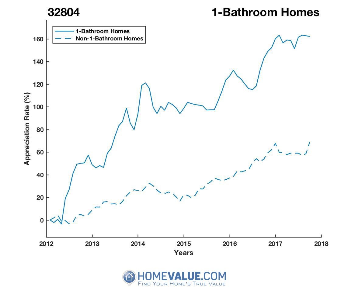 1 Bathroom Homes have appreciated 98% faster since 03/15/2012.