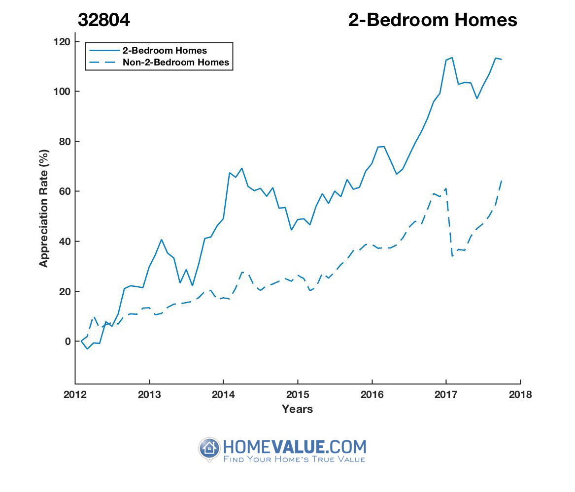 2 Bedrooms Homes have appreciated 64% faster since 03/15/2012.