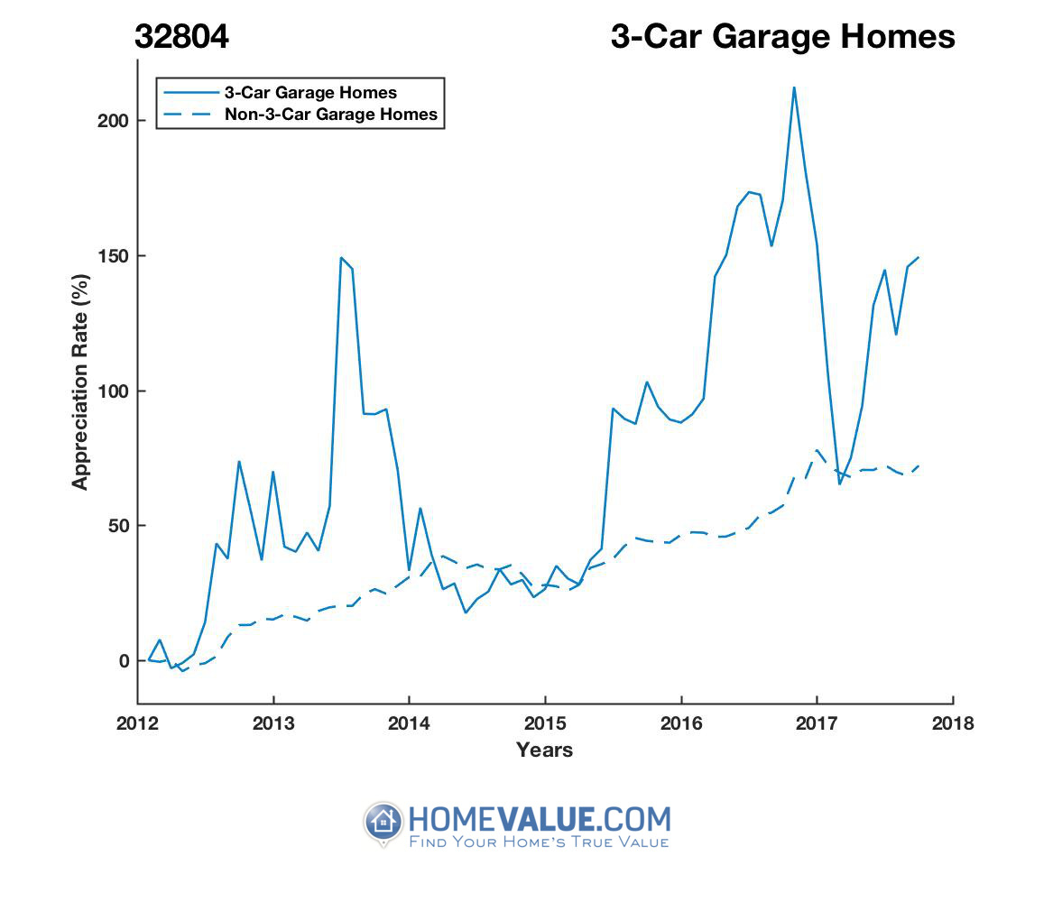 3 Car Garage Homes have appreciated 85% faster since 03/15/2012.