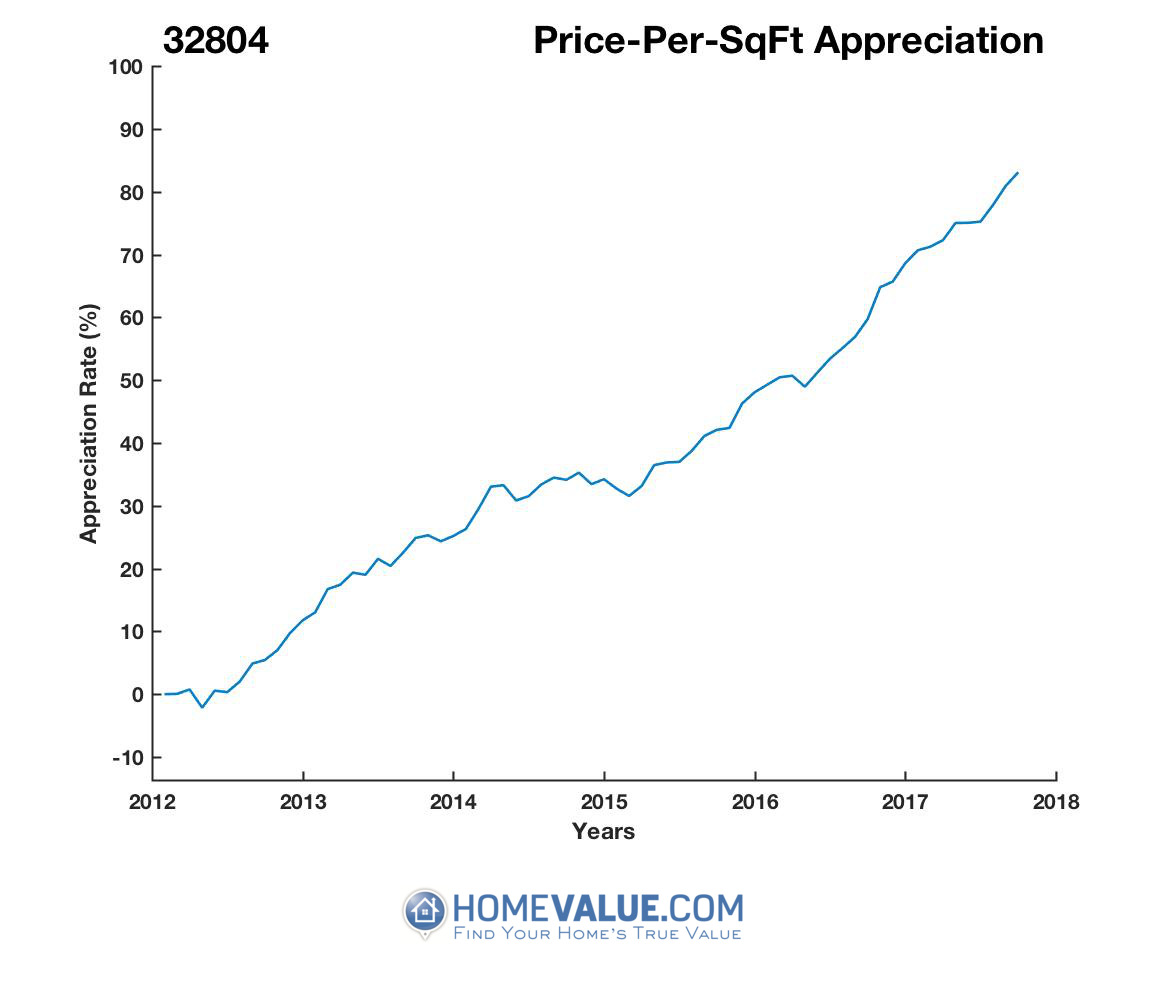 Average Price Per Sq.Ft. 32804