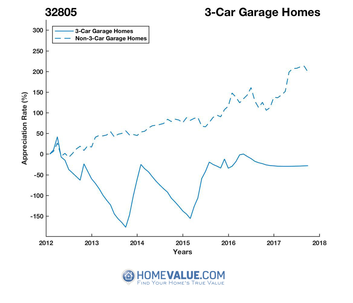 3 Car Garage Homes have appreciated 144.7x faster since 03/15/2013.