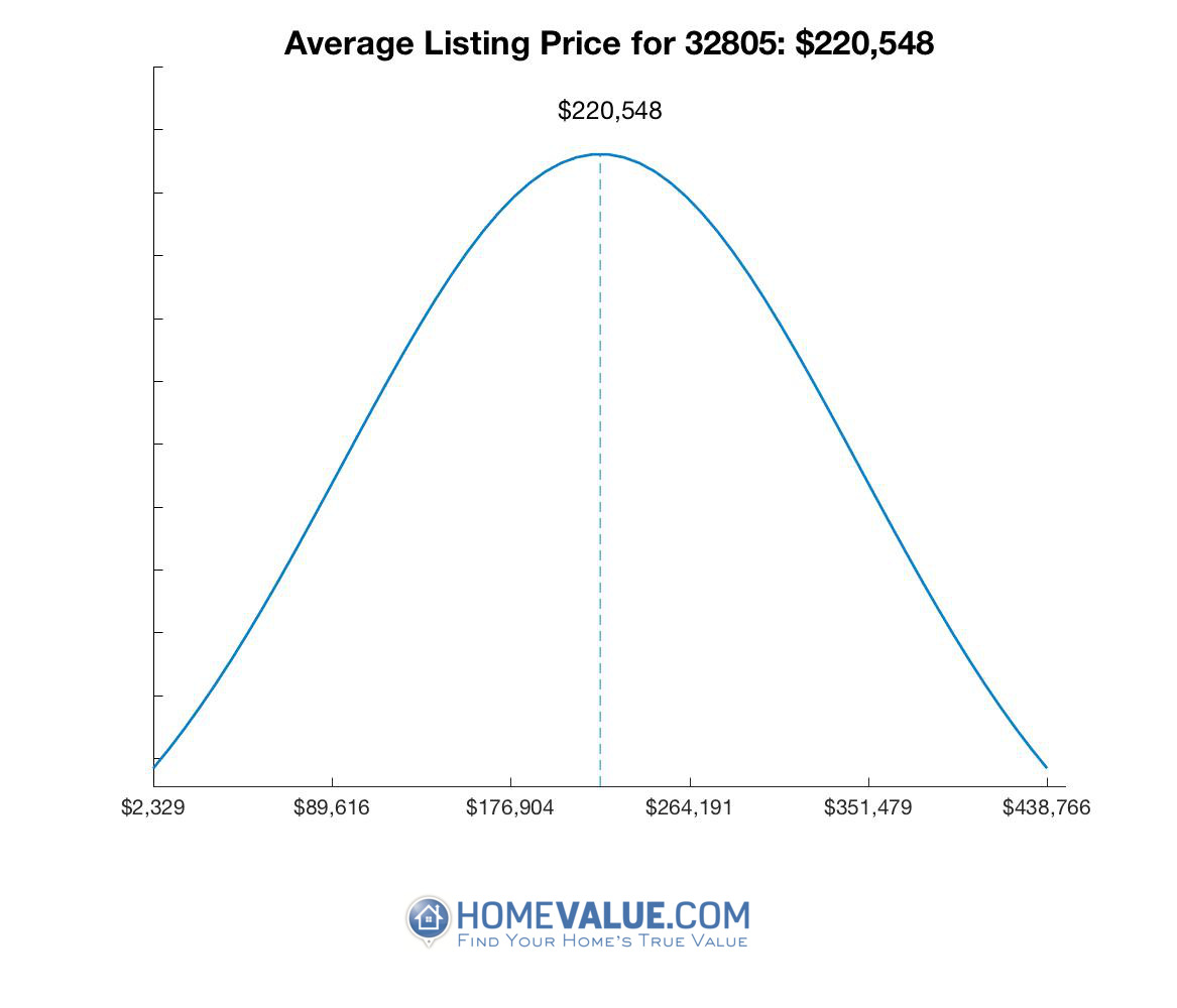 Average List Price 32805