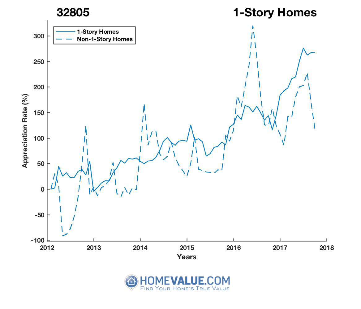 1 Story Homes have appreciated 2.3x faster since 03/15/2014.