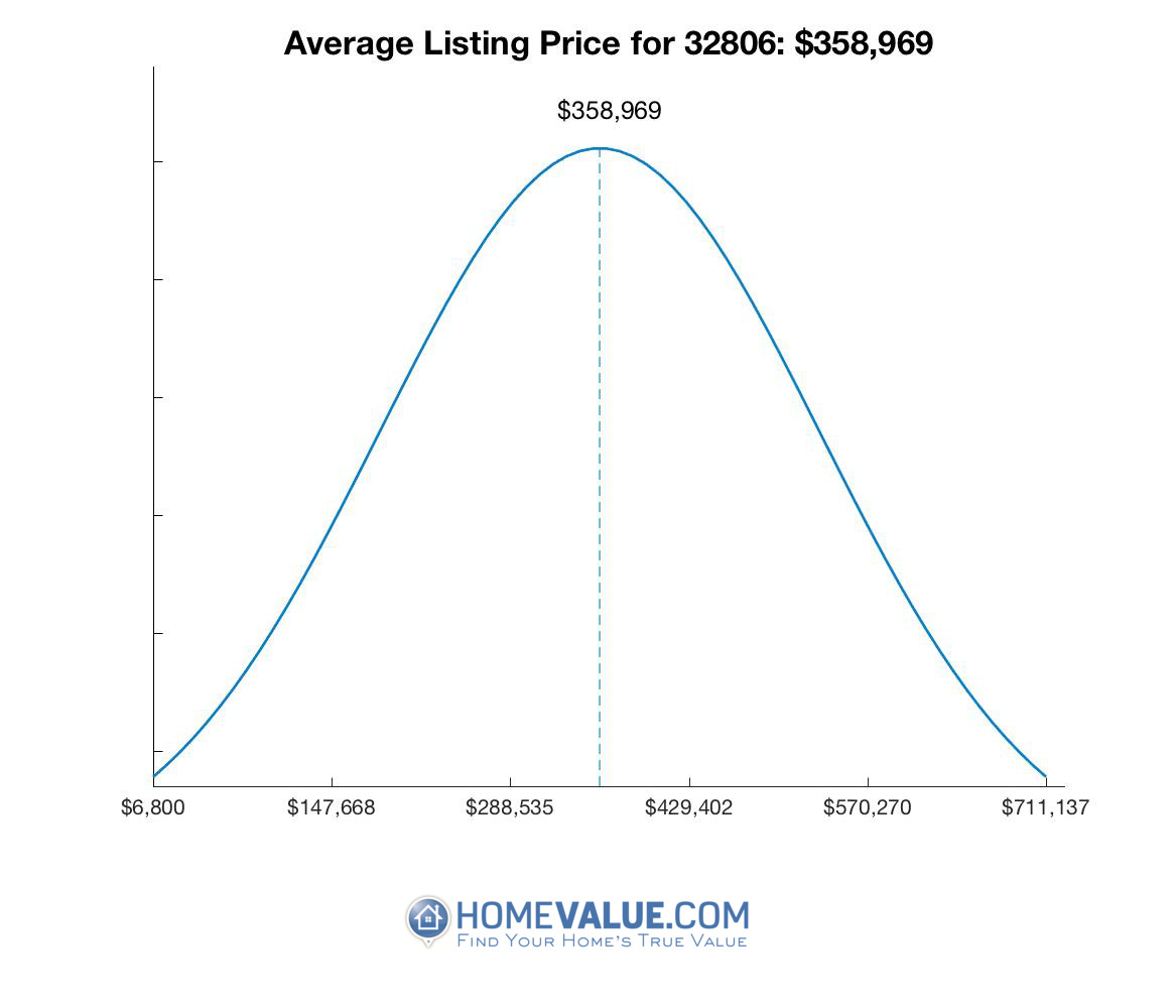 Average List Price 32806