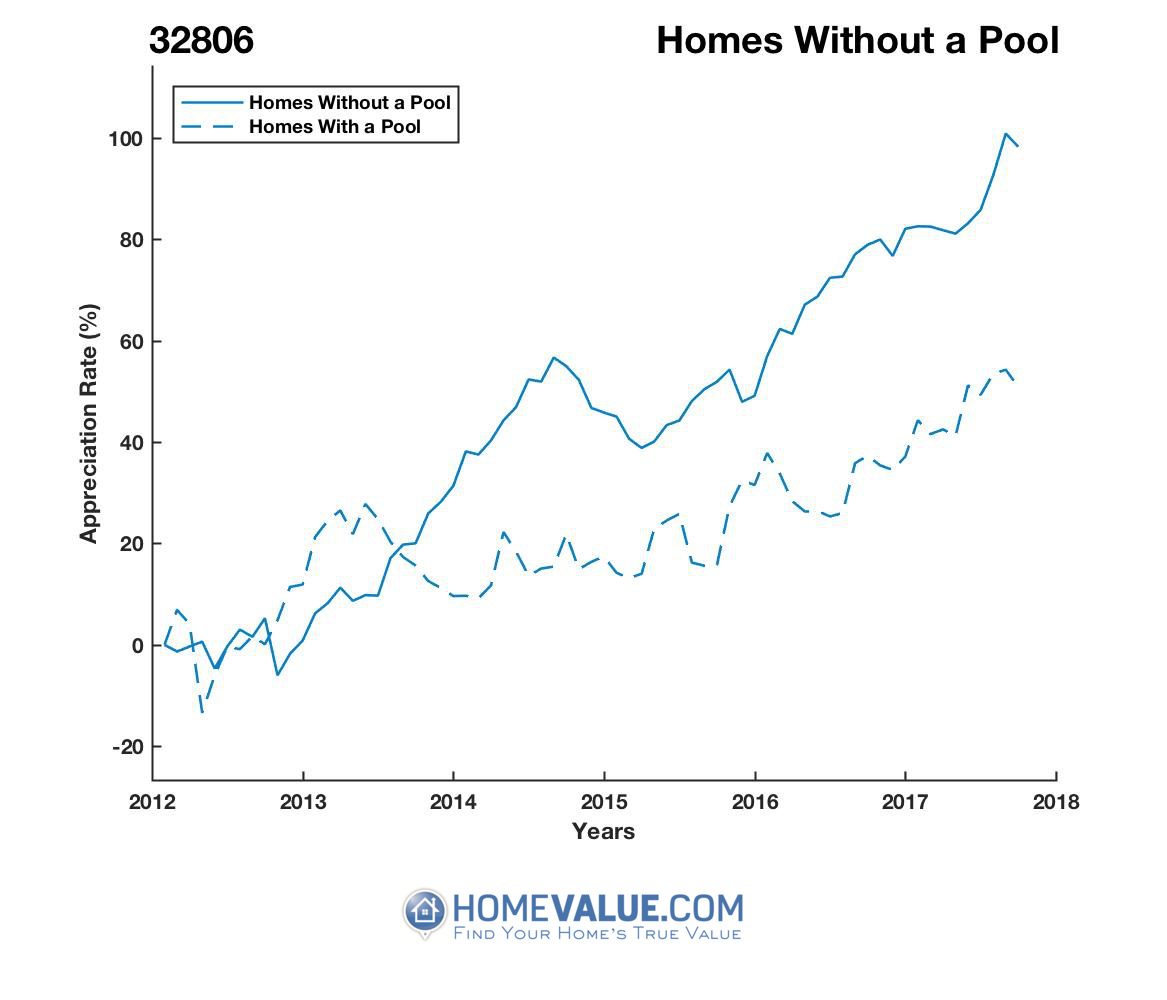 Homes Without A Pool Homes have appreciated 59% faster since 03/15/2013.