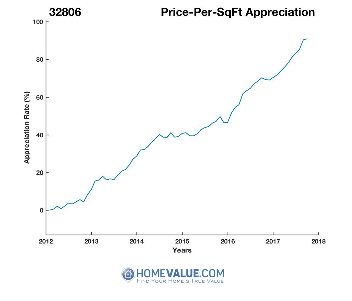 Average Price Per Sq.Ft. 32806