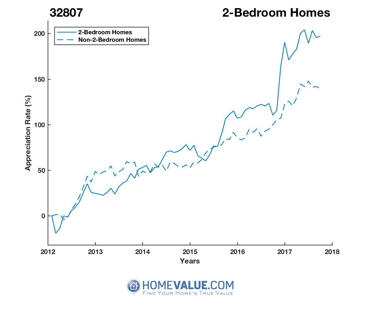 2 Bedrooms Homes have appreciated 2.1x faster since 03/15/2012.