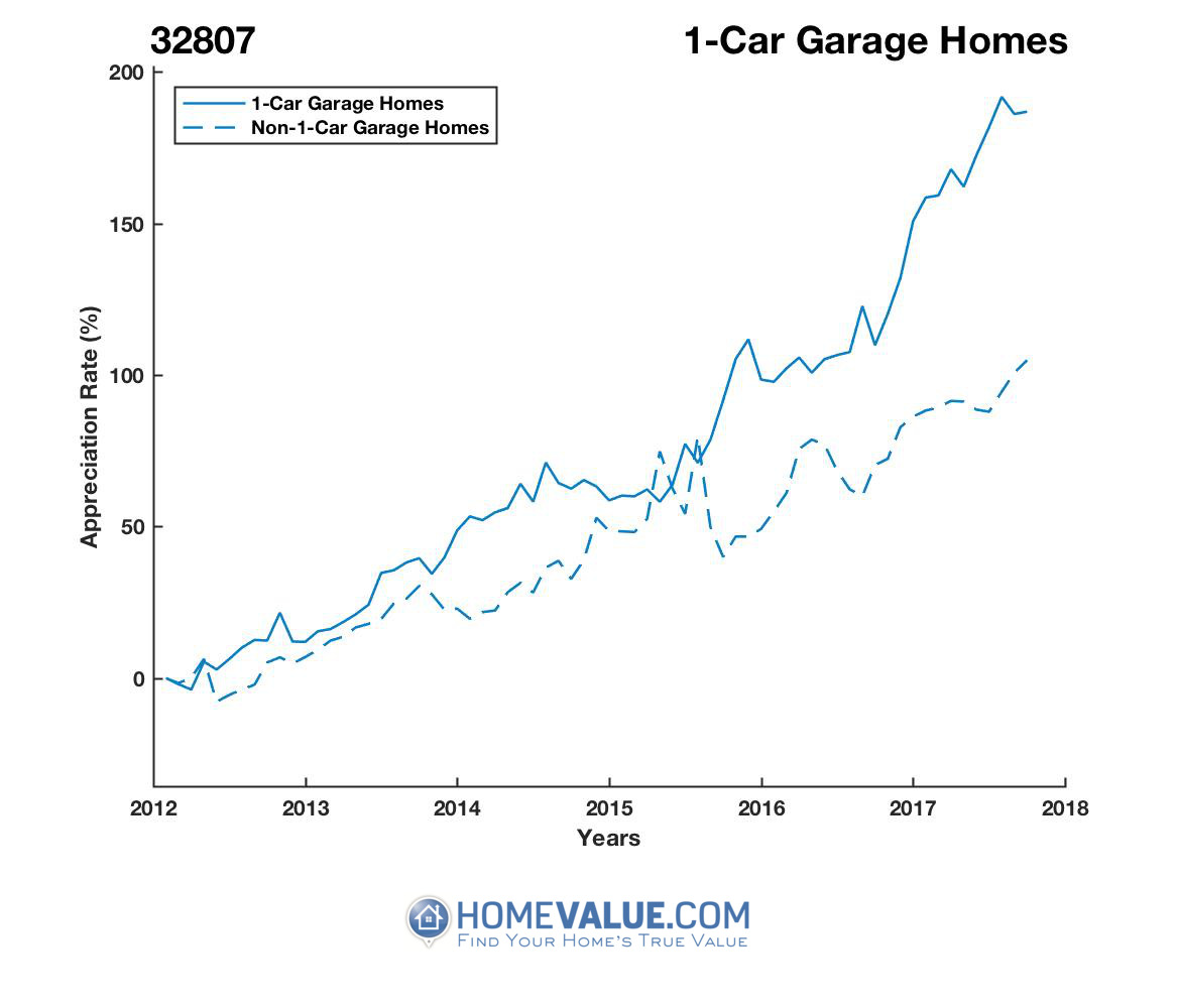 1 Car Garage Homes have appreciated 94% faster since 03/15/2012.
