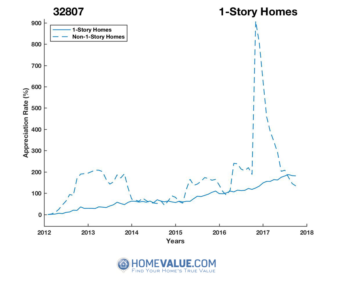 1 Story Homes have appreciated 2.5x faster since 09/15/2012.