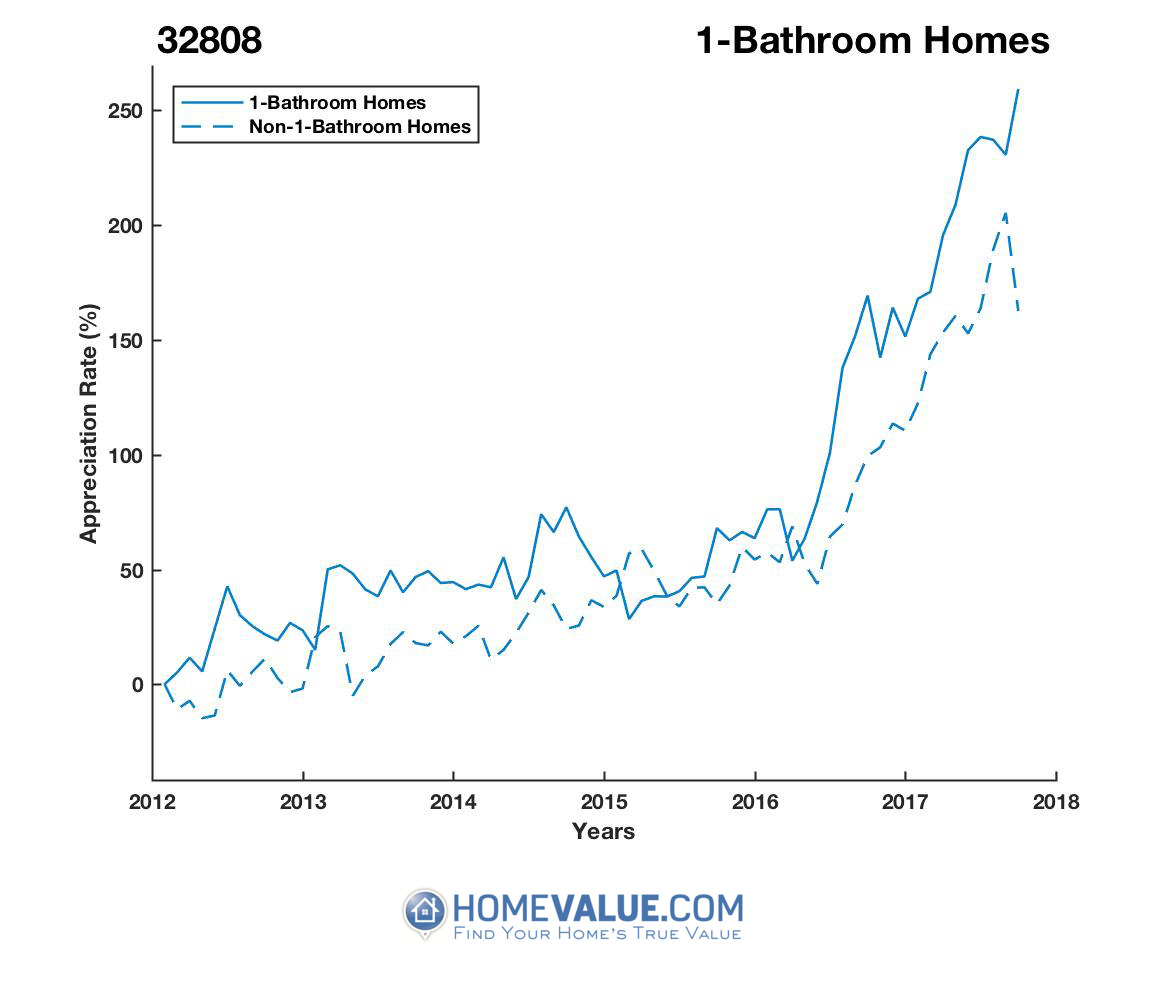 1 Bathroom Homes have appreciated 95% faster since 03/15/2015.