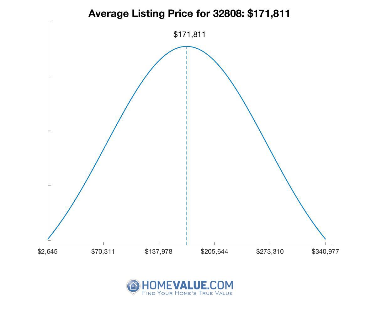 Average List Price 32808