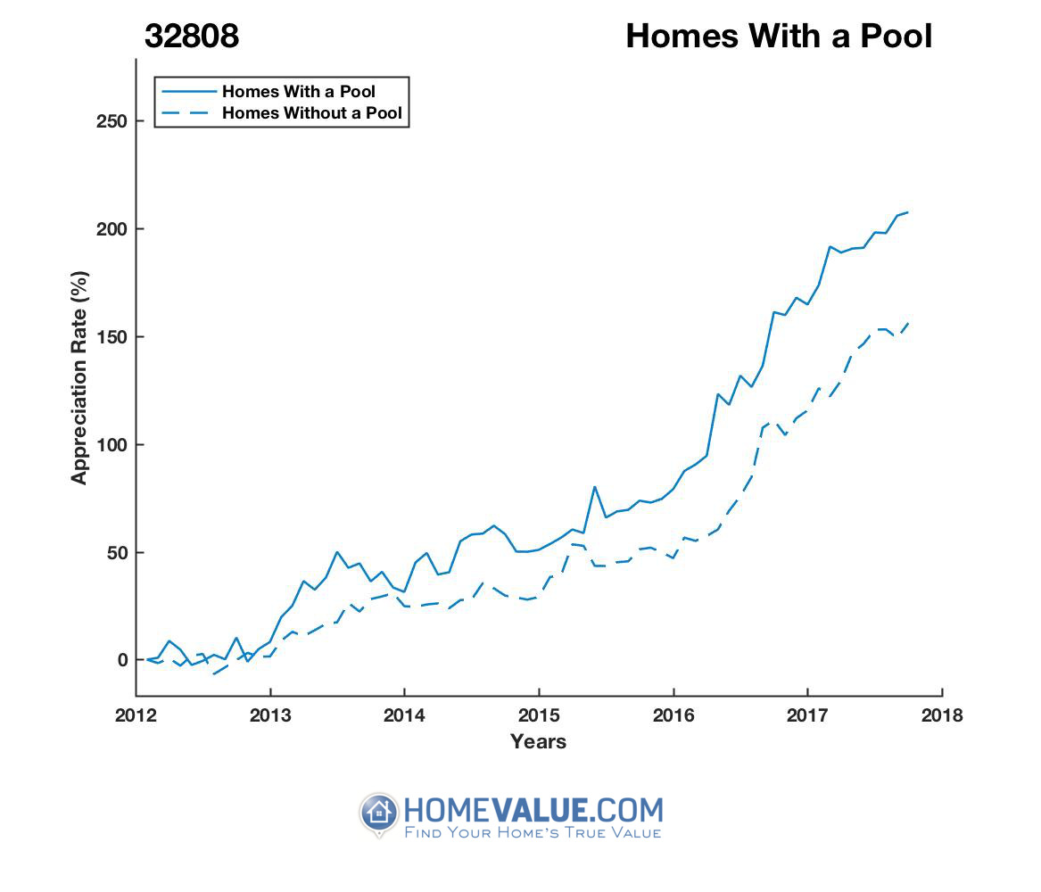 1 Homes With A Pool Homes have appreciated 28% faster since 03/15/2012.