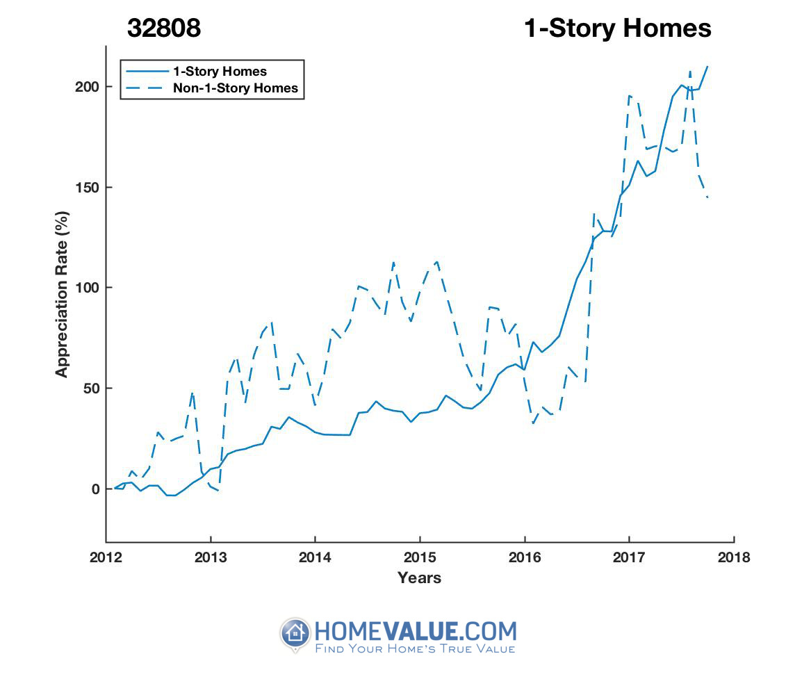 1 Story Homes have appreciated 2.2x faster since 09/15/2012.