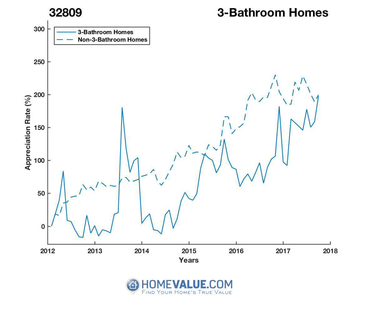 3 Bathrooms Homes have appreciated 2.8x faster since 09/15/2012.