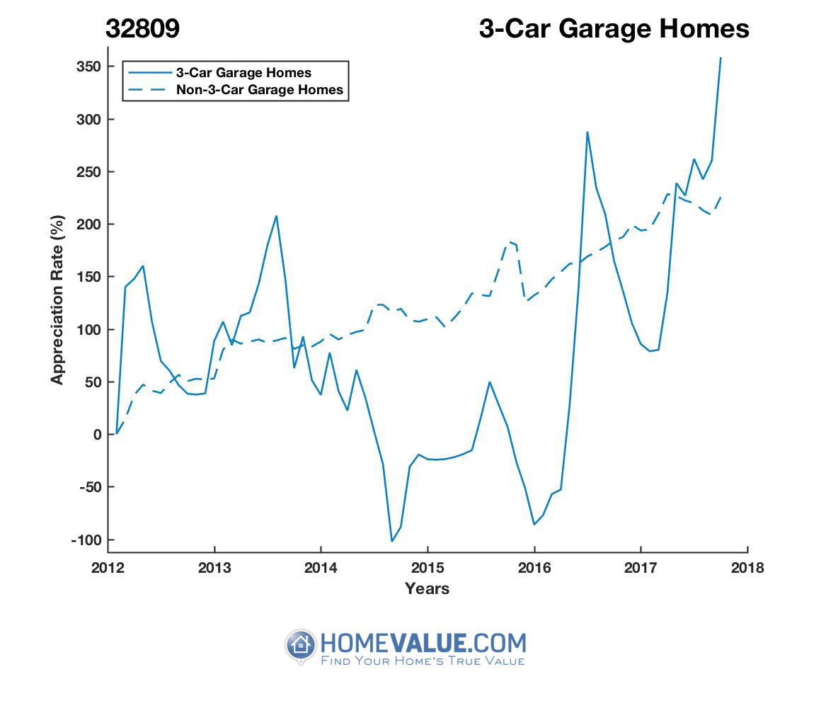 3 Car Garage Homes have appreciated 38.7x faster since 09/15/2014.