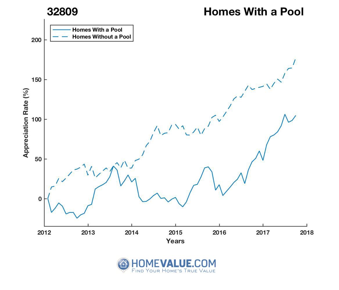 1 Homes With A Pool Homes have appreciated 70% faster since 09/15/2012.