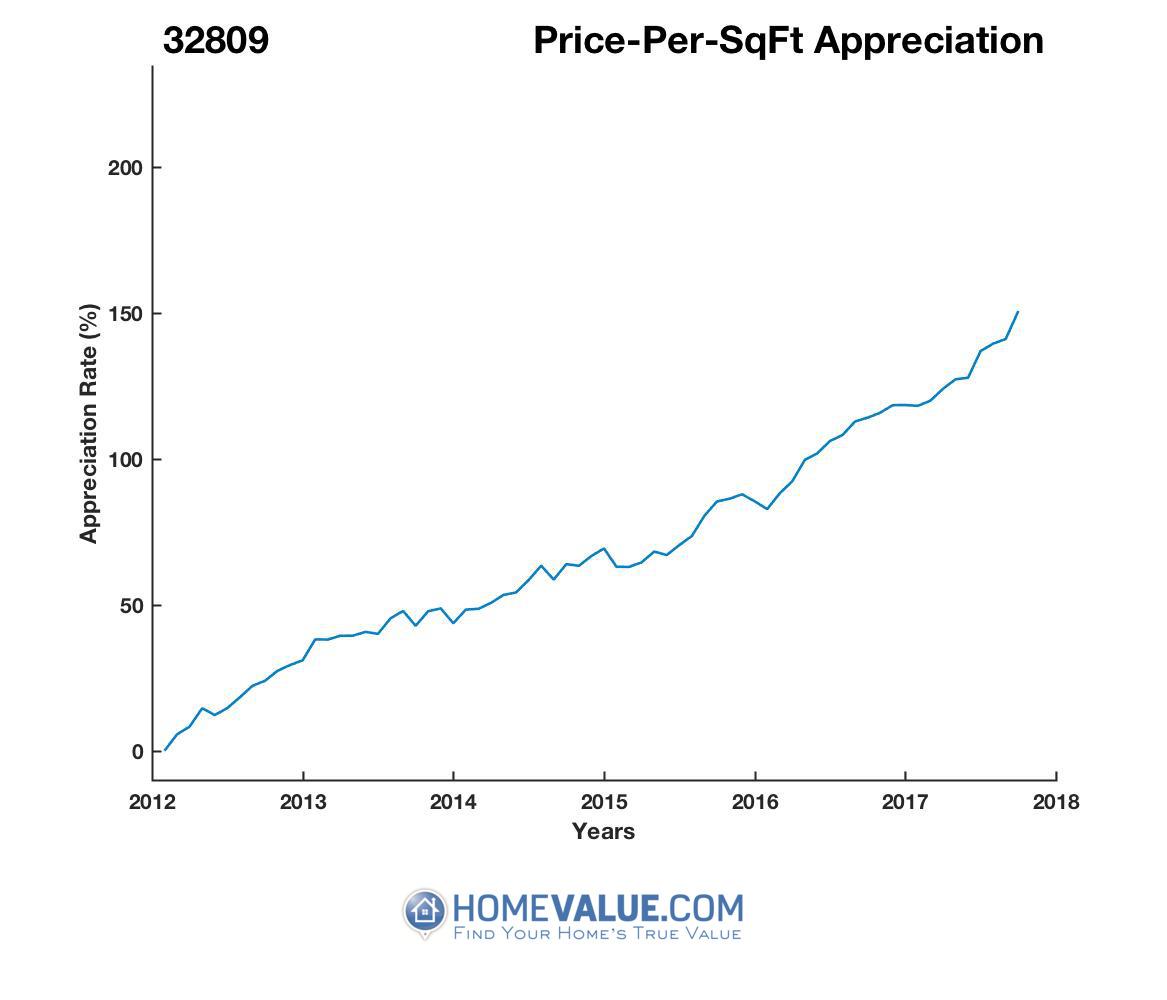 Average Price Per Sq.Ft. 32809