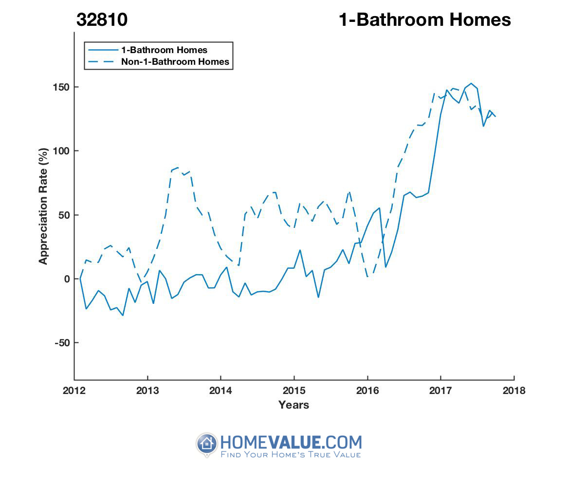 1 Bathroom Homes have appreciated 2.1x faster since 09/15/2014.