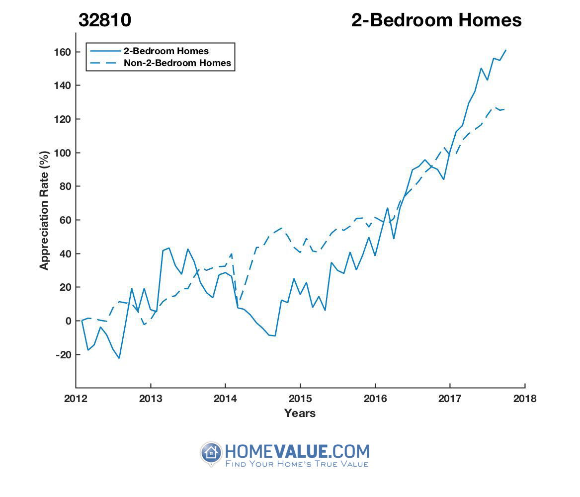 2 Bedrooms Homes have appreciated 87% faster since 09/15/2014.