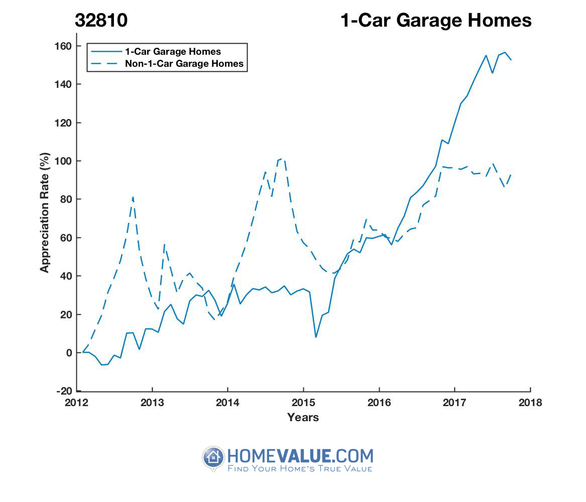 1 Car Garage Homes have appreciated 98% faster since 09/15/2012.