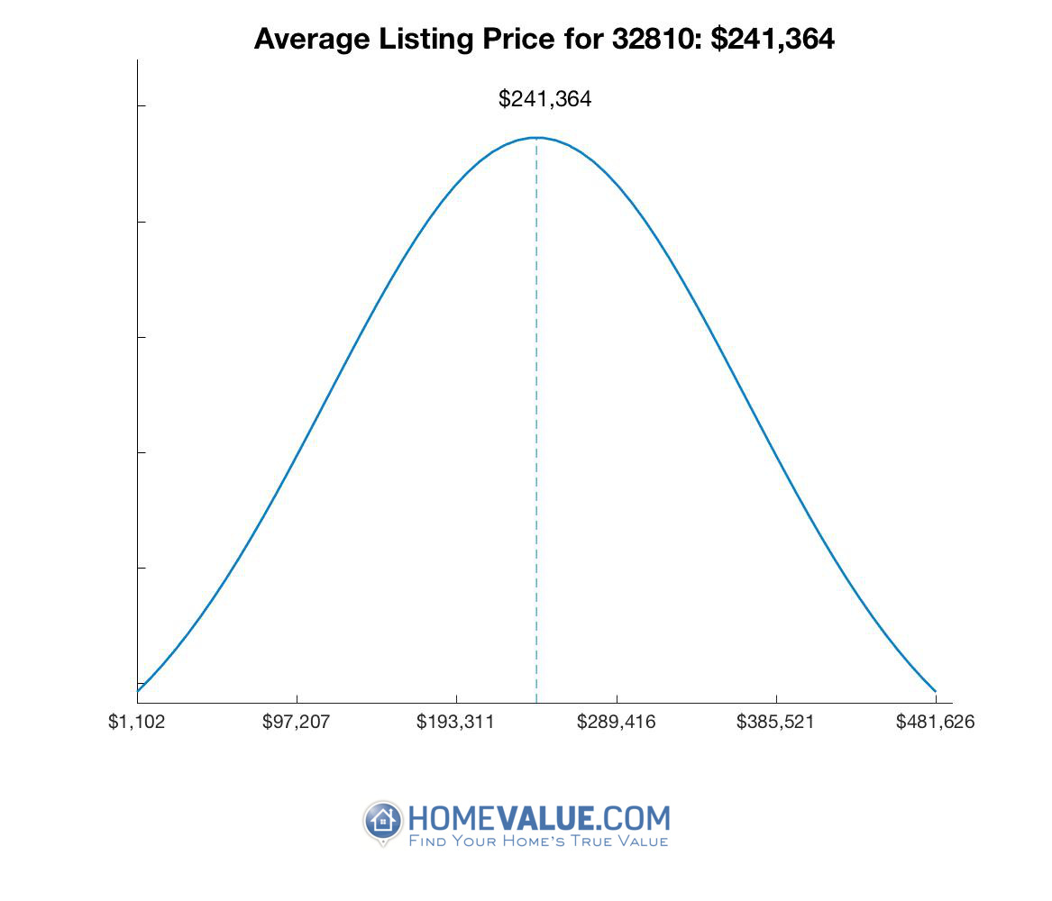 Average List Price 32810