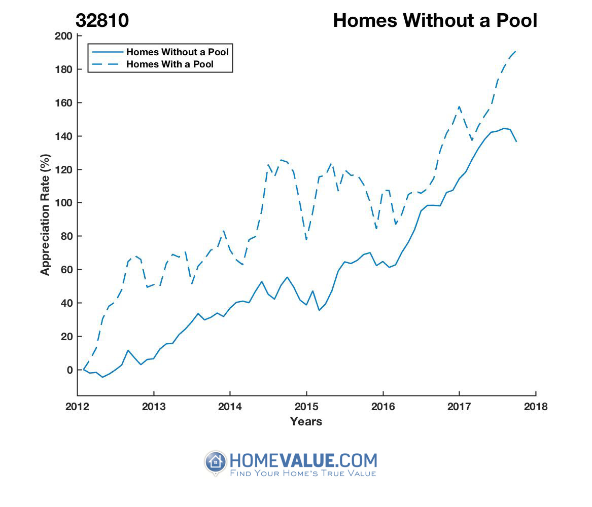 Homes Without A Pool Homes have appreciated 48% faster since 09/15/2012.
