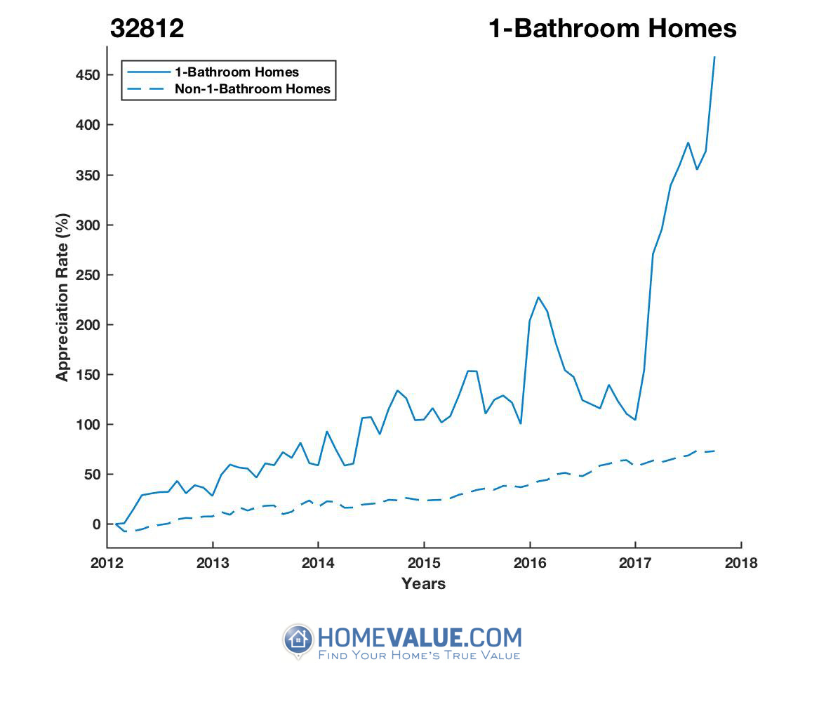 1 Bathroom Homes have appreciated 4.1x faster since 03/15/2012.