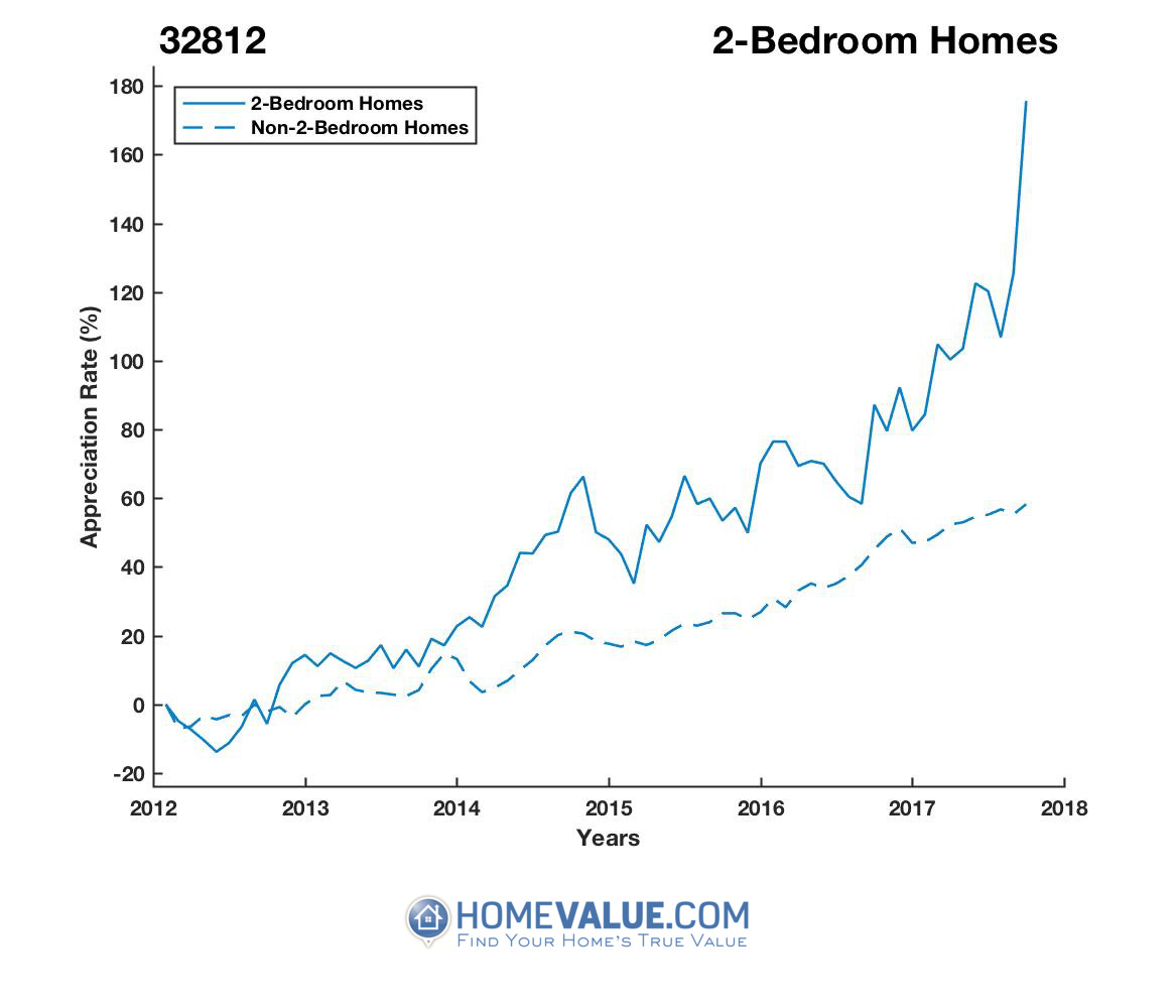 2 Bedrooms Homes have appreciated 2.3x faster since 09/15/2012.