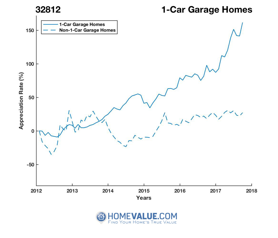 1 Car Garage Homes have appreciated 2.4x faster since 03/15/2013.