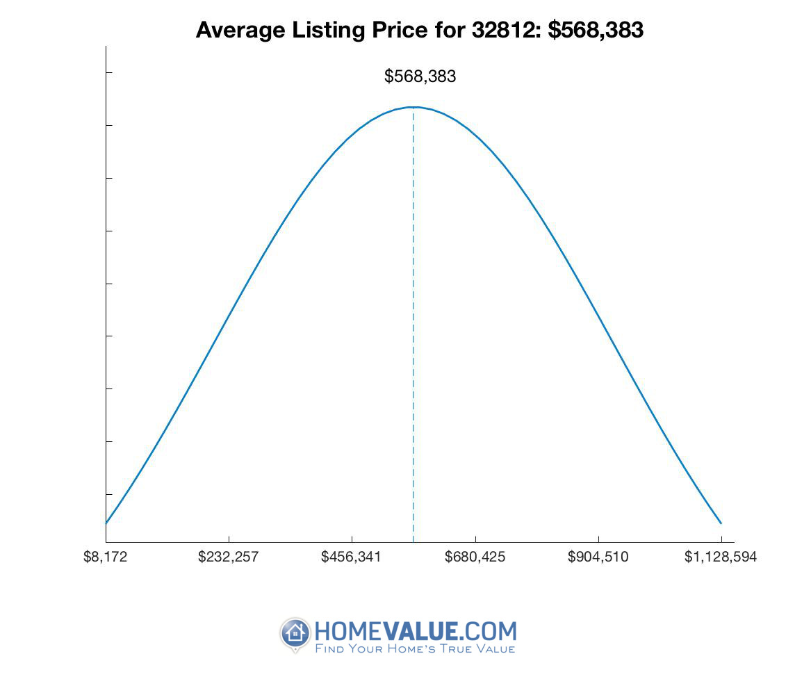 Average List Price 32812